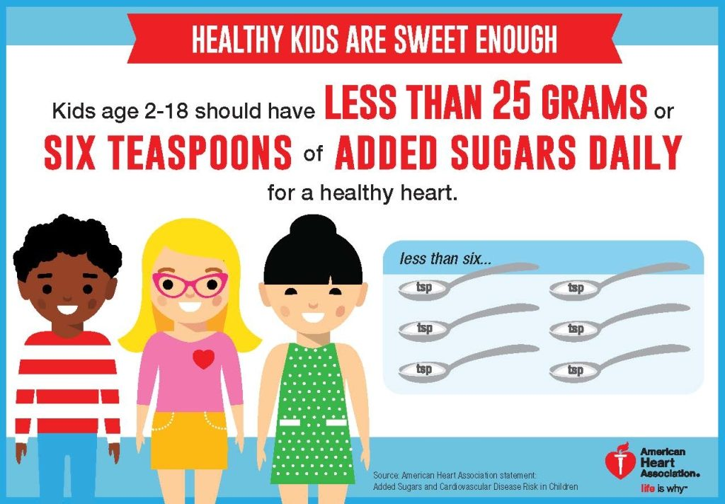 How much sugar should our children be eating?